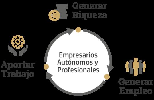grafico-empresarios-autonomos-profesionales